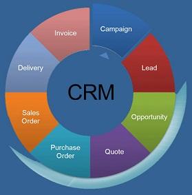 Image result for نرم افزار CRM چیست؟